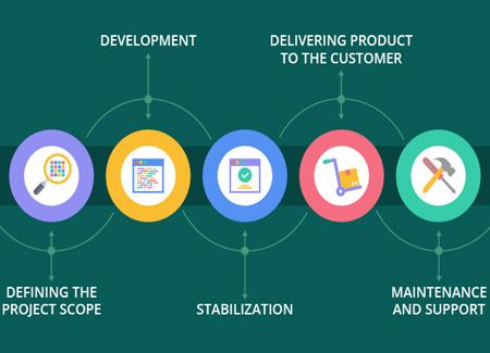 service software design